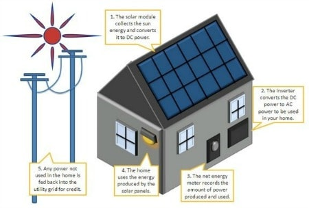 How Is Solar Energy Produced? A Step by Step Guide How Is Electricity Generated From Solar Panels on electricity from windmills, electricity from oil, electricity from geothermal, electricity from biomass, electricity from battery, electricity from wind, electricity from gas,