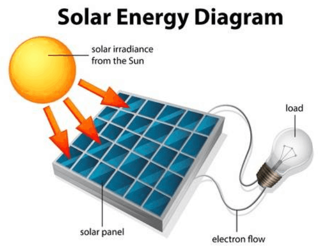 How Is Solar Energy Produced  A Step By Step Guide